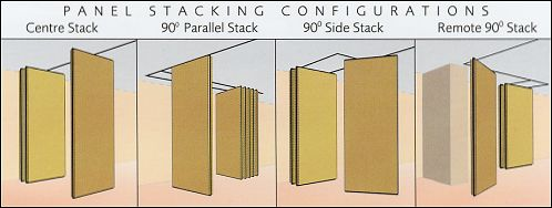 Panel Stacking Configurations